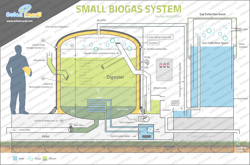 Small_Biogas_System