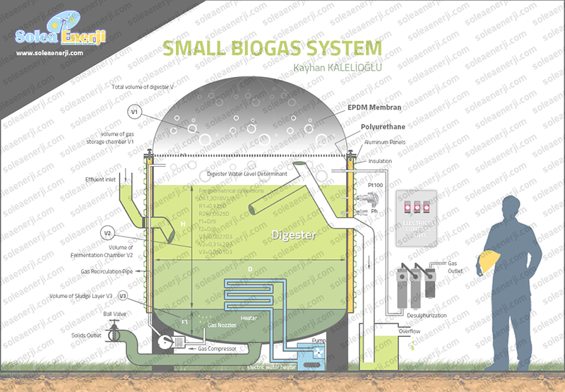 Small_Biogas_System2
