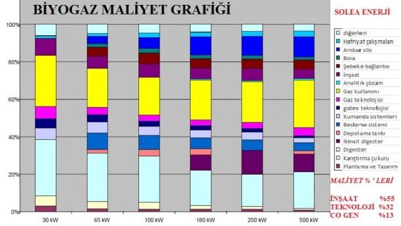 biyogaz_maliyet_planlama