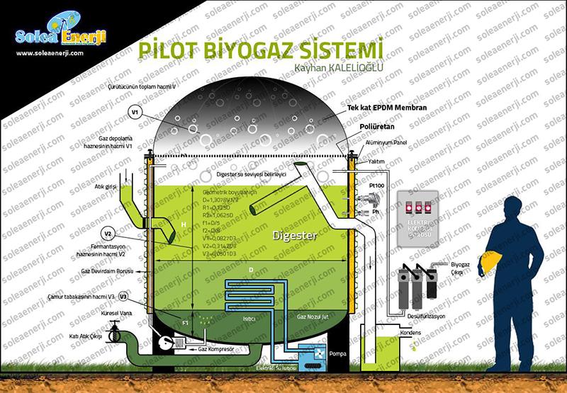 pilot_biyogaz_sistemi