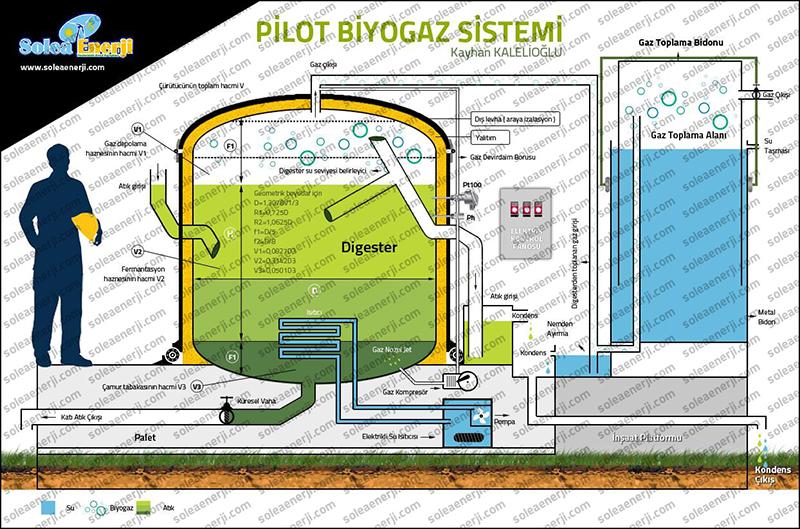 pilot_biyogaz_sistemi2